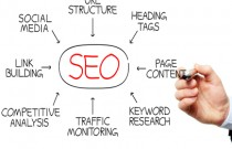 SEO Content Writing Guidelines